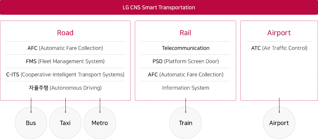 LG CNS Smart Transportation