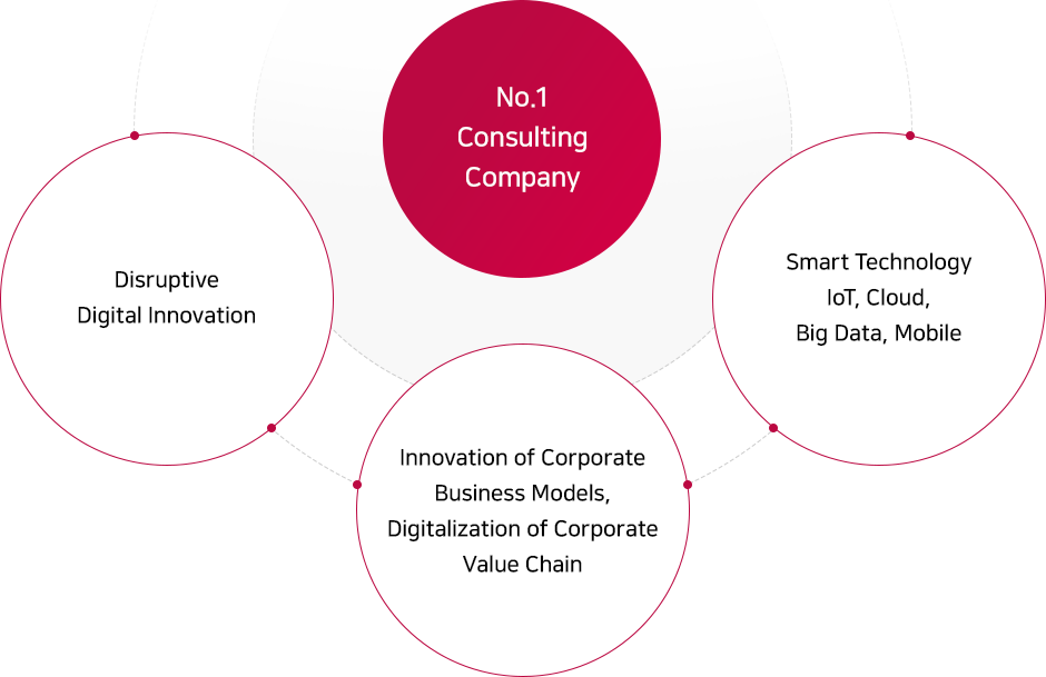 Entrue Consulting's Vision : No.1 Consulting Company - Disruptive Digital Innovation, Innovation of Corporate Business Models, Digitalization of Corporate Value Chain, Smart Technology IoT, Cloud, Big Data, Mobile