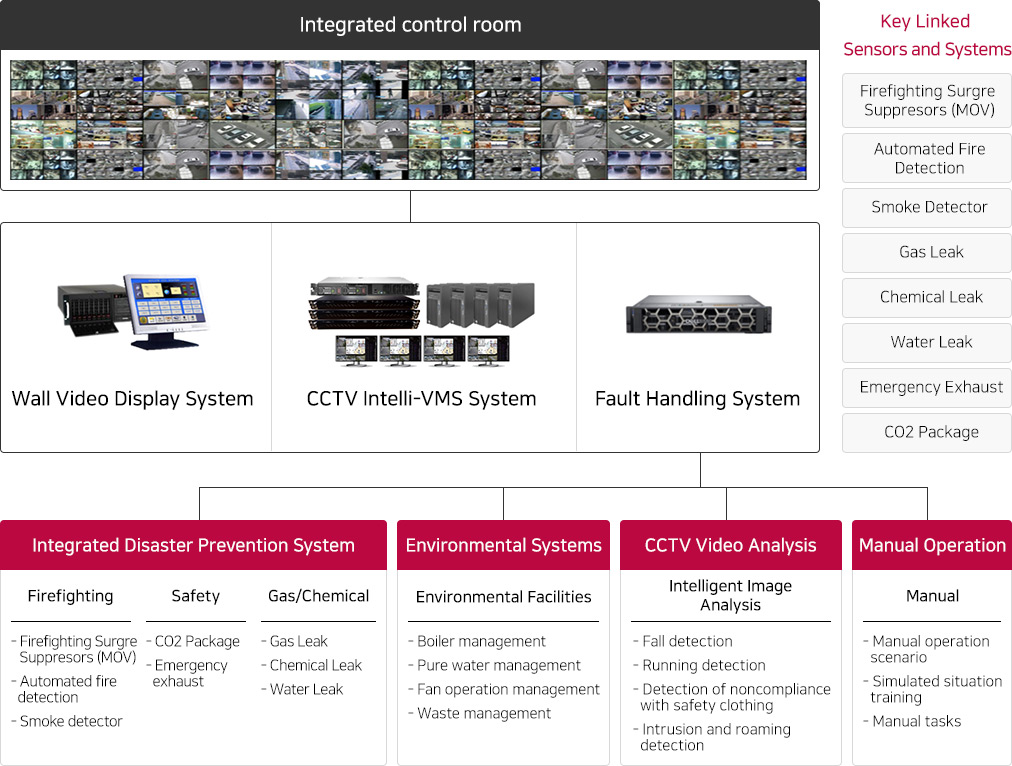 Implementation of Company B's integrated control system Image