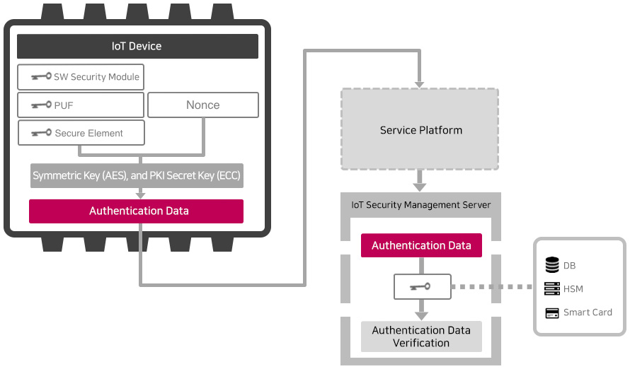 Device Authentication