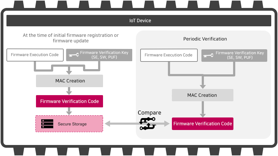 Firmware Integrity Validation
