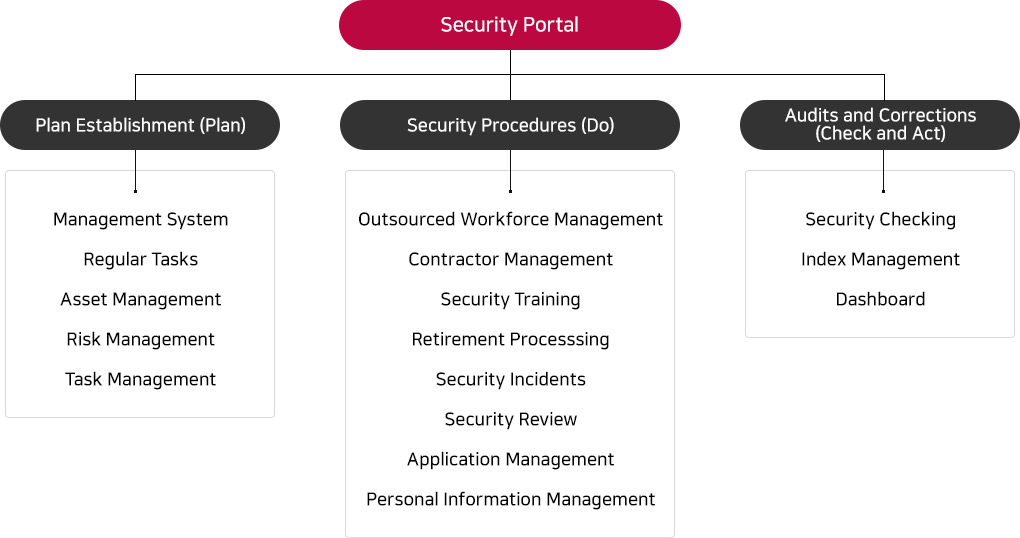 Main Functions (Performing Security Activities through PDCA)