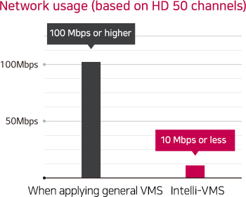 Network usage (based on HD 50 channels)