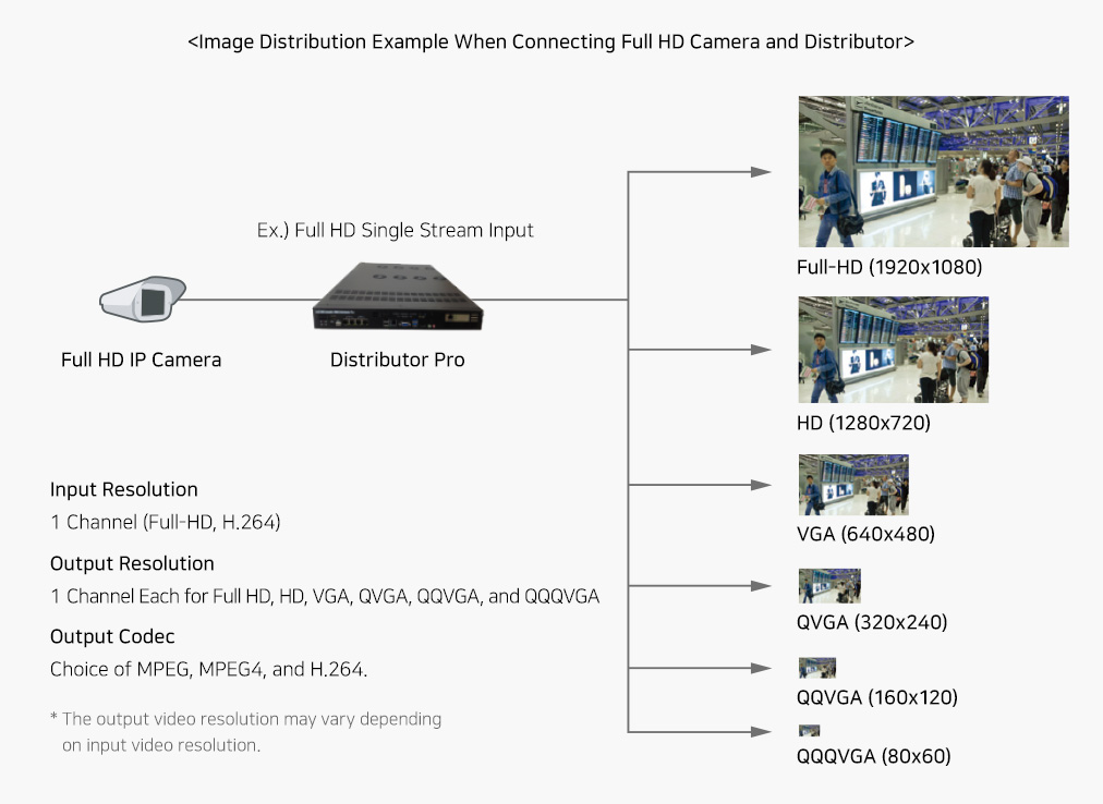 Image Distribution Example When Connecting Full HD Camera and Distributo