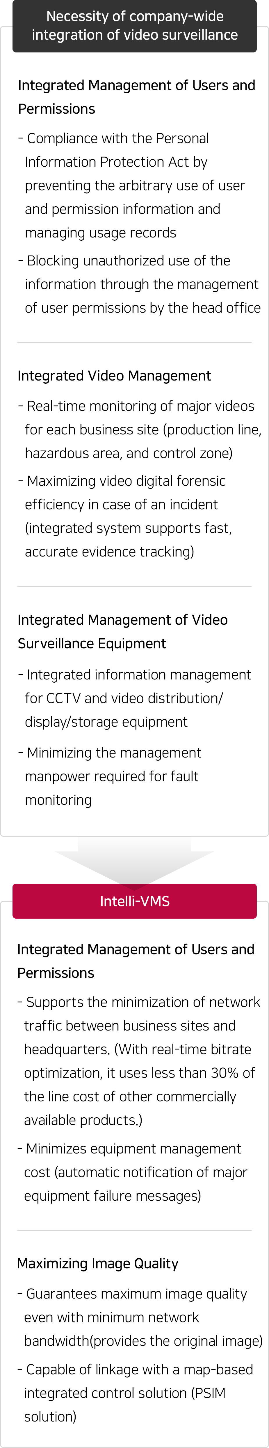It provides a solution that minimizes the video surveillance operation cost and integrates and manages images with the desired video quality.